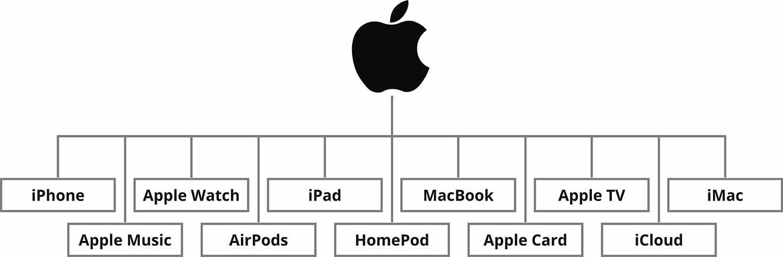 蘋果公司 (Apple Inc.) 品牌架構