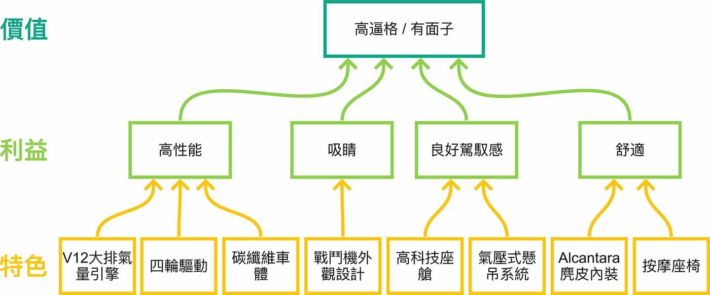 產品特色 → 利益階梯