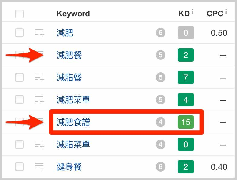 Keyword Difficulty 關鍵字困難度